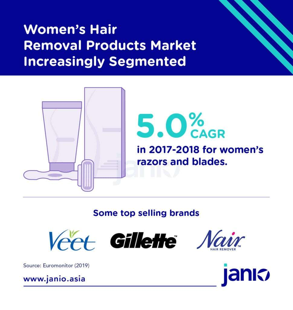 Women's Hair Removal Products Market Increasingly Segmented in Malaysia
