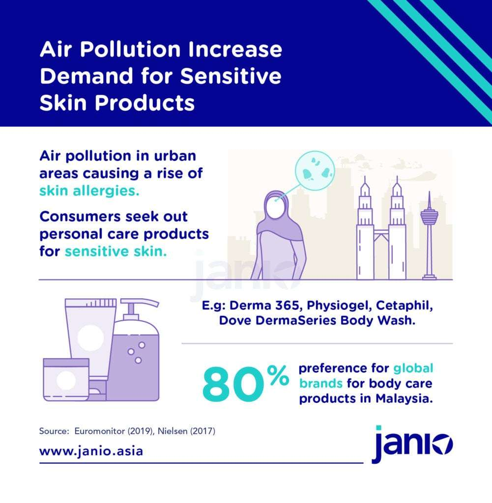 Air Pollution in Malaysia Increase Demand for Sensitive Skin Products - Janio Infographic