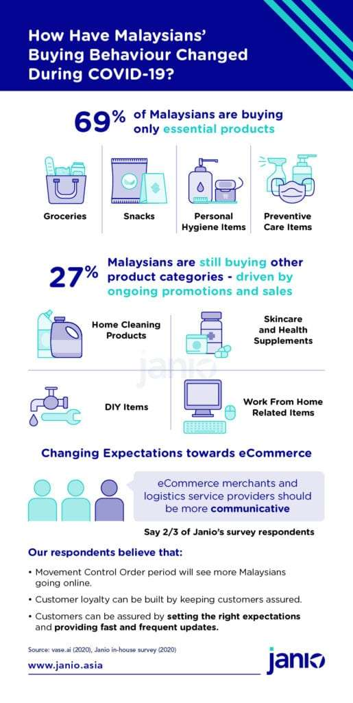 COVID-19 Malaysia Infographic showing that Malaysians are primarily buying groceries more online. 27 per cent are also purchasing health supplements, work from home equipment, DIY Hardware and Home Cleaning Products