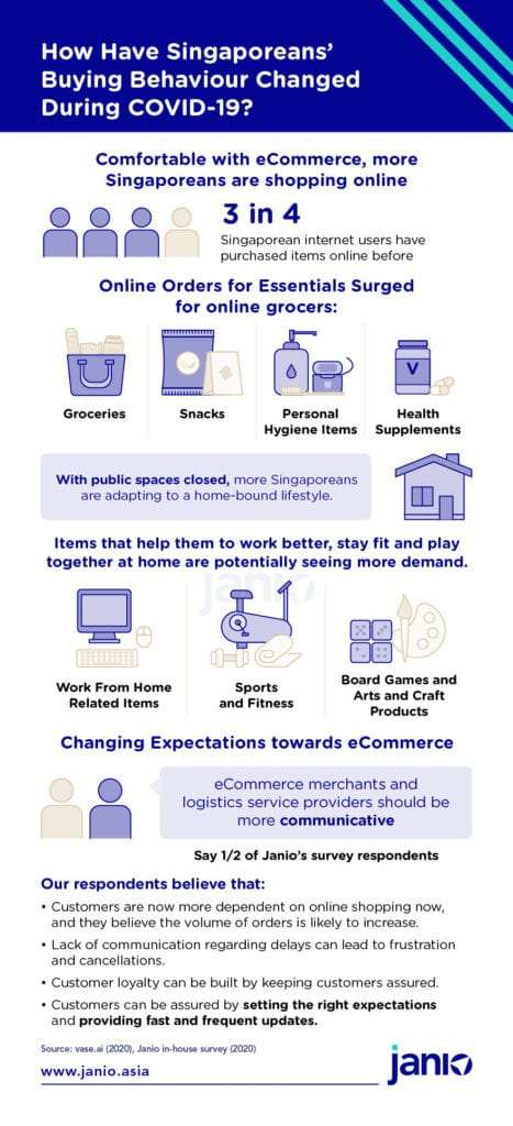 Covid proofing your eCommerce Business in Singapore - Infographic showing increased groceries changes, work from home related items, sports and fitness and board games and arts and crafts