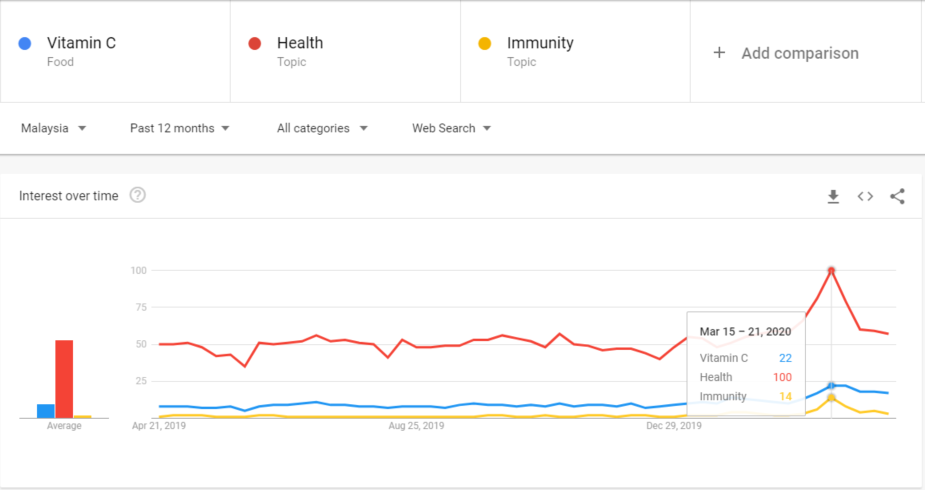 Google Trends Health MY COVID-19 April 2020