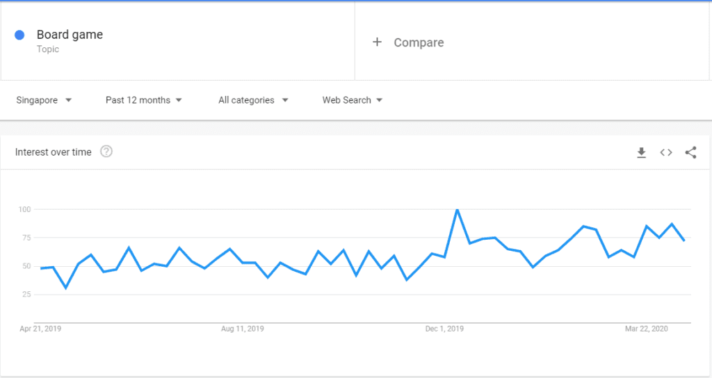 Google Trends - Interest for Board Games 12 months ending 21st April 2020
