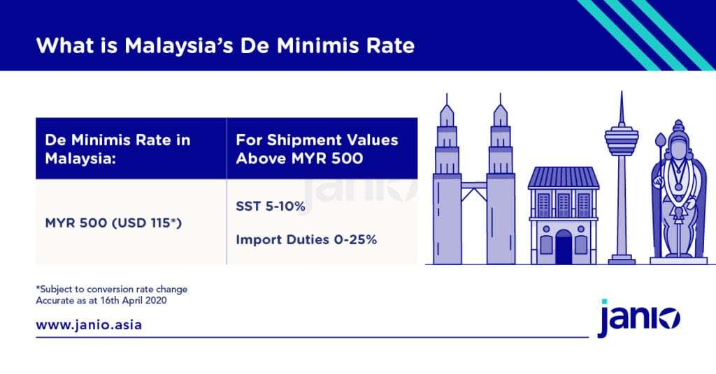 Malaysia's de minimis rate for imports is MYR 500 - imports above this rate face sales and service tax of 5 to 10% and import duties ranging from 0 to 25 per cent depending on the product type
