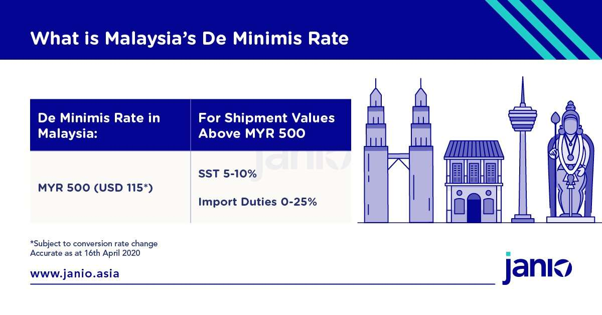 Malaysia's de minimis rate is MYR 500 for parcels coming in via air freight