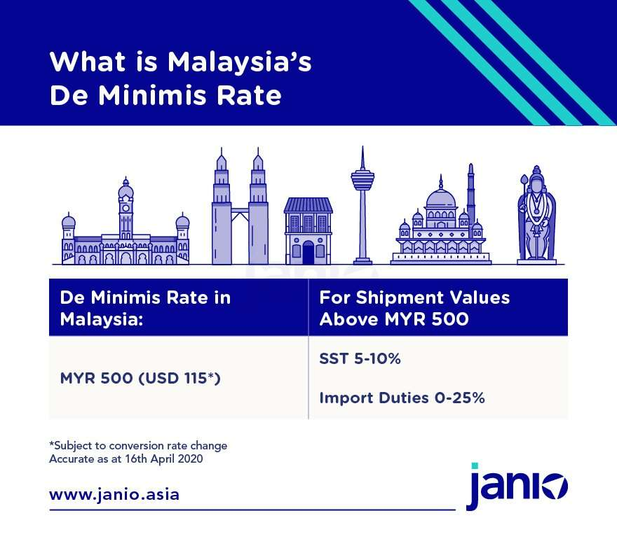 Malaysia's de minimis rate for B2C shipments is MYR 500