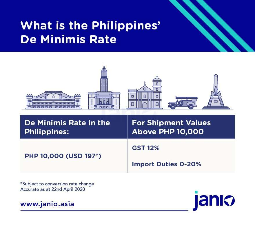 The de minimis rate of the Philippines is PHP 10000