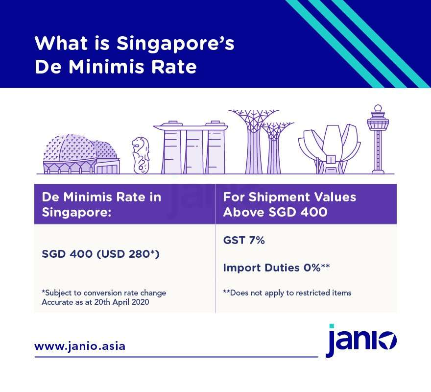 The De Minimis Rate in Singapore is SGD 400
