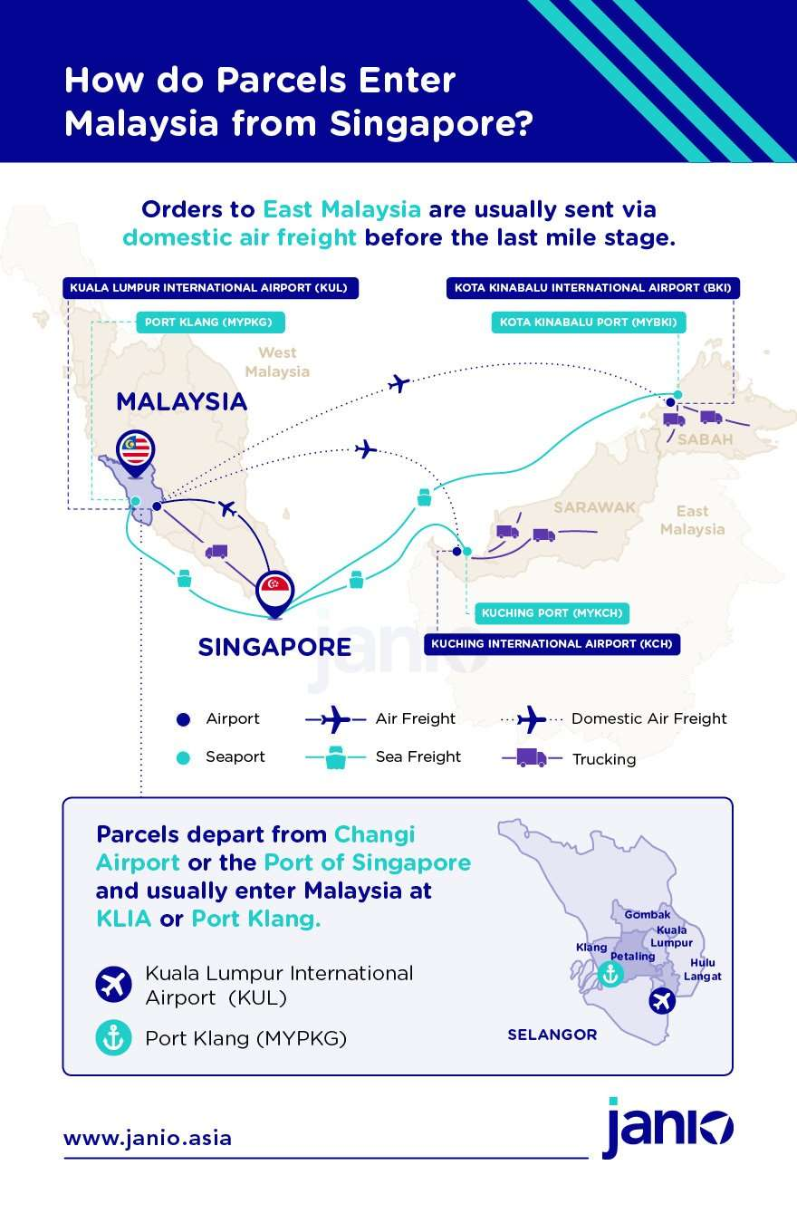 Infographic on how b2c and b2b from Singapore to Malaysia via air freight, sea freight and cross-border trucking