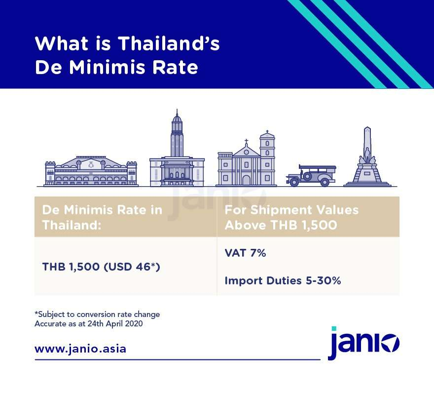 Thailand's de minimis rate is THB 1,500 for imports through customs