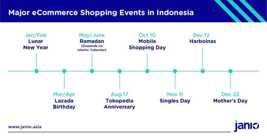 eCommerce Shopping Events ID