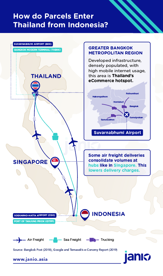 Infographic overview for international b2b and b2c shipping from Indonesia to Thailand - sea freight, cross border trucking and air freight