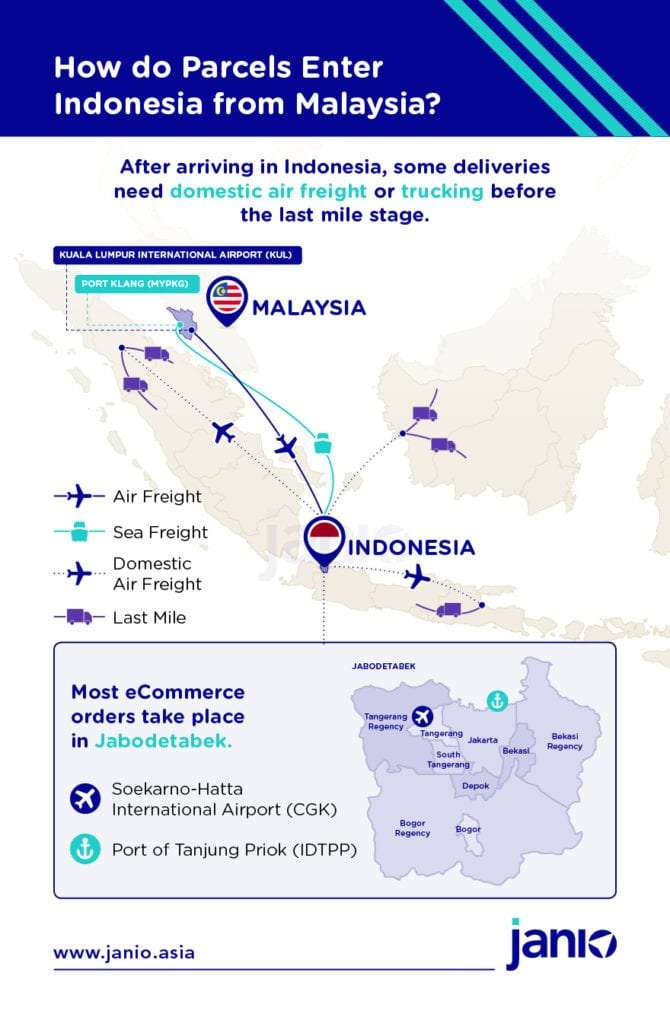 Infographic with a map showing how b2c and b2b parcels enter Indonesia's seaport and airport from Malaysia's Selangor airport and sea port