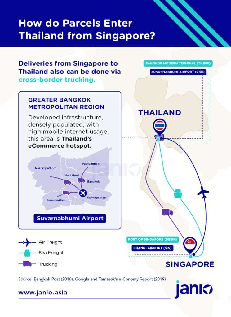 Infographic overview for international b2b and b2c shipping from Singapore to Thailand - sea freight, cross border trucking and air freight