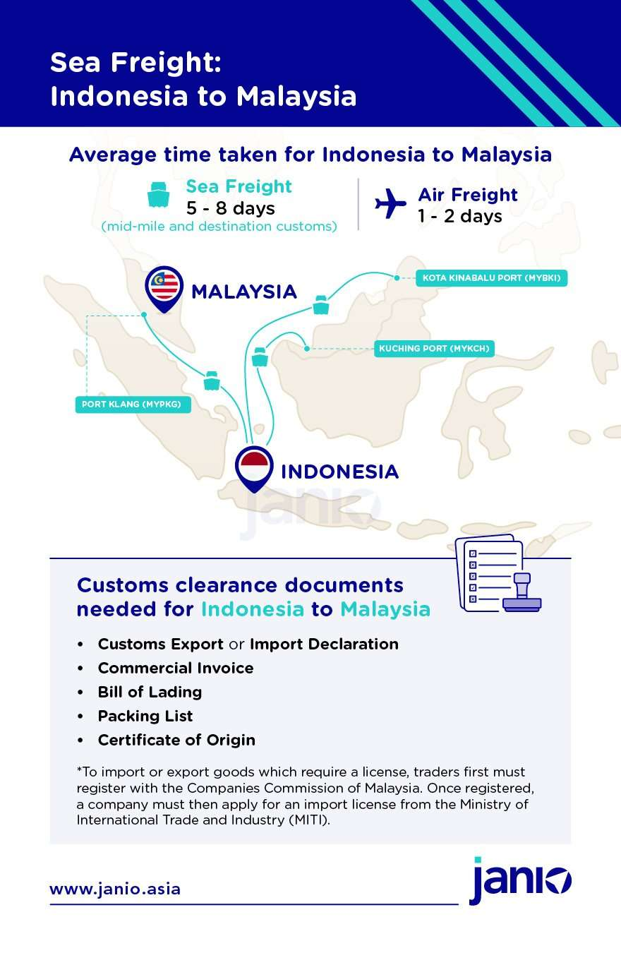 Infographic highlighting how sea freight is shipped from Jakarta, Indonesia to Malaysia and the documents required for import into Malaysia