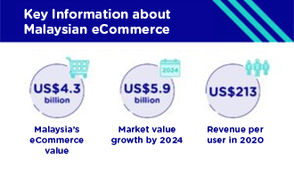 Malaysia eCommerce infographic summarising internet market value, market growth estimates and revenue per user in 2020