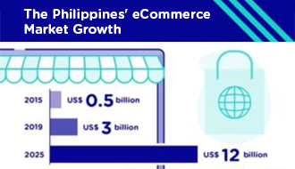 Google and Temasek estimated PH eCommerce market growth to 2025