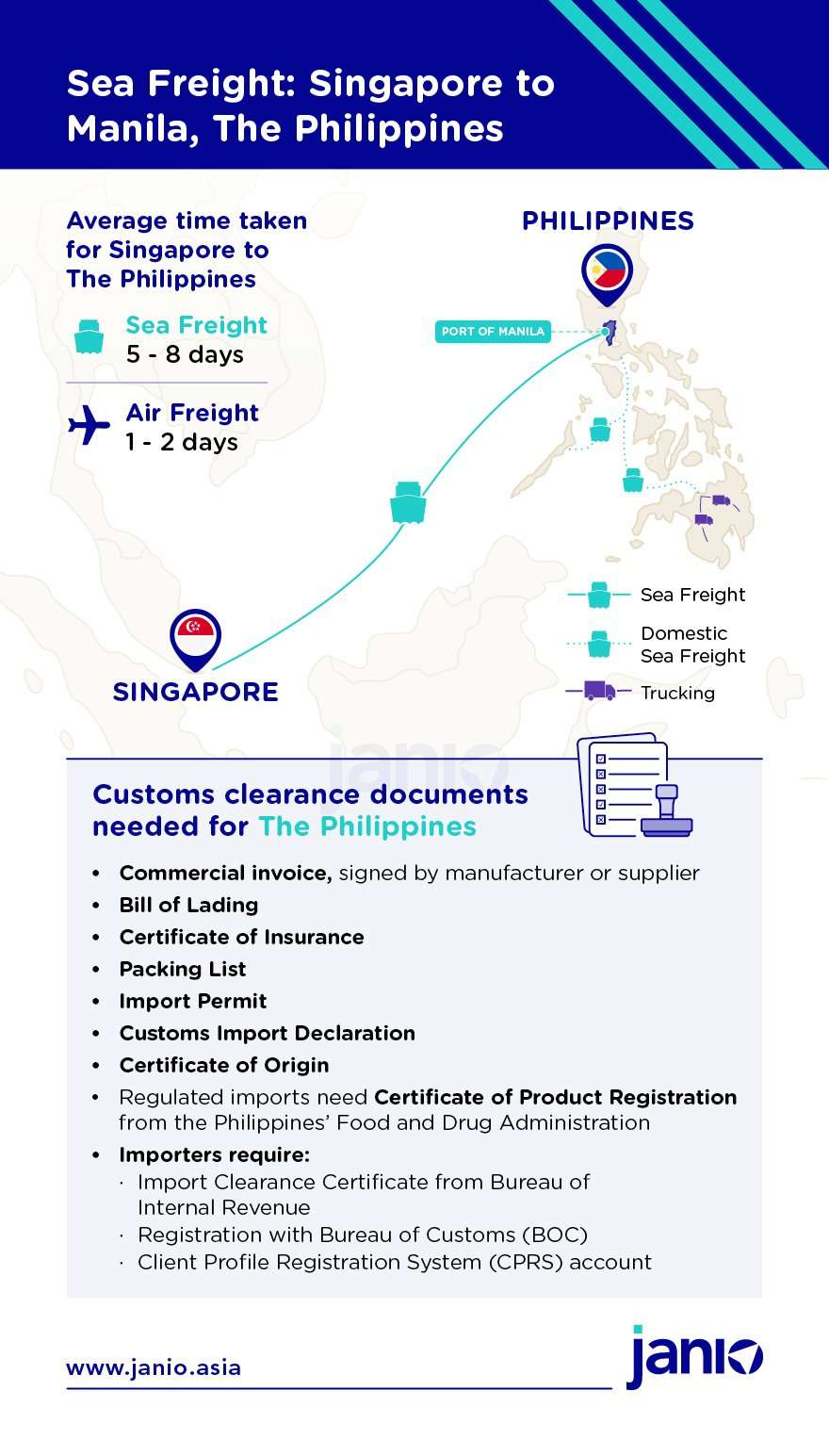 Shipping from Singapore to Malaysia via sea freight