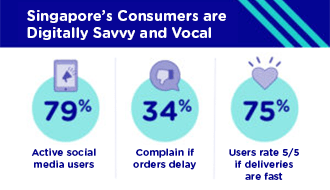 Singapore's Online Consumers summary - active social media users, percentage who complain, percentage who provide positive feedback on a job well done