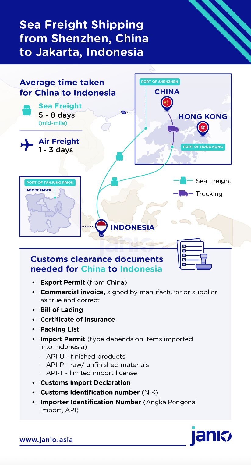 Shipping via sea freight from Shenzhen, China, to Jakarta, Indonesia