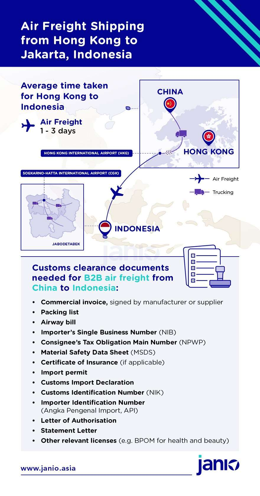Infographic showing how air freight is done from Hong Kong to Indonesia. Also includes customs documents required for B2C shipments into Indonesia