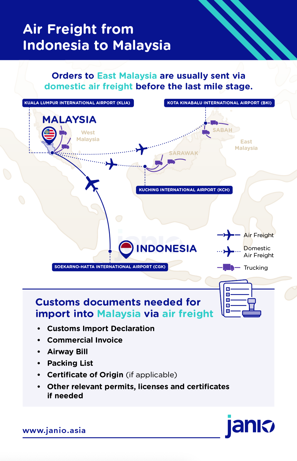 Infographic showing how air freight is done from Indonesia to Malaysia including the customs documents needed for import clearance into Malaysia