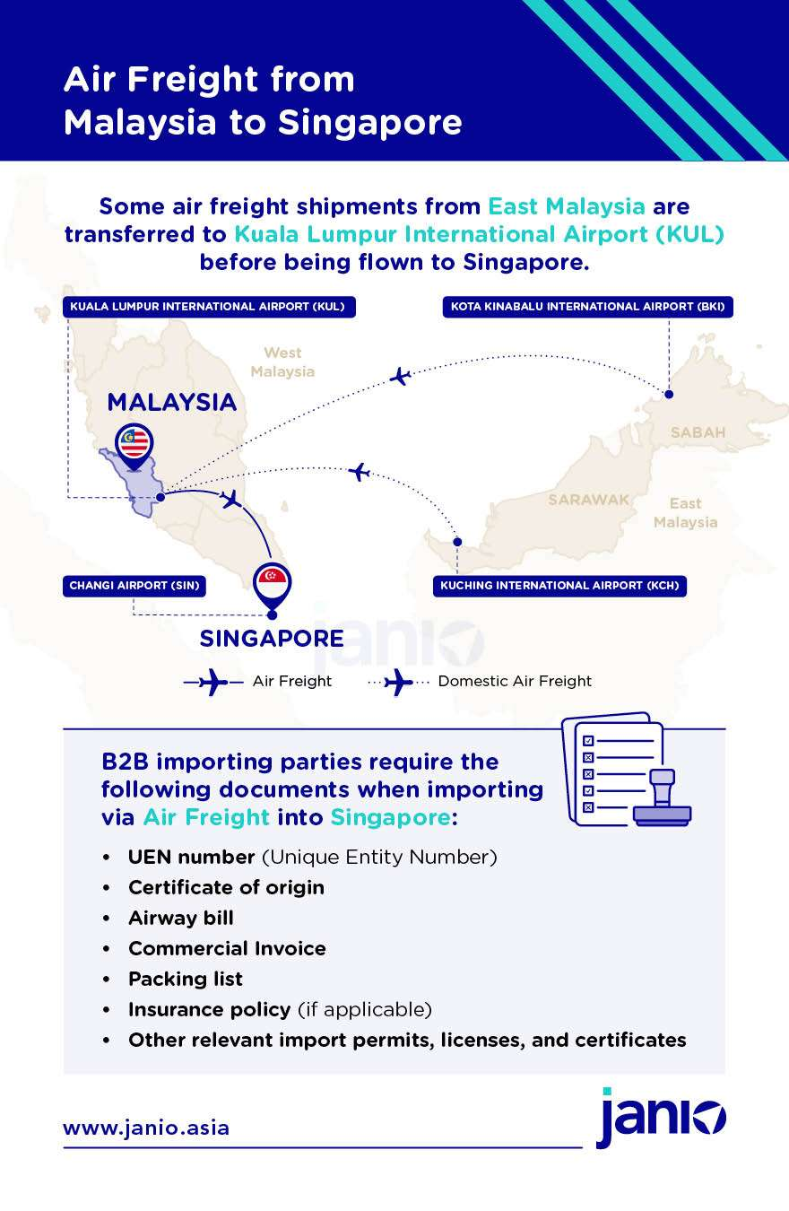 Infographic showing how air freight is done from Malaysia to Singapore. Also includes customs documents required for B2C shipments into Singapore