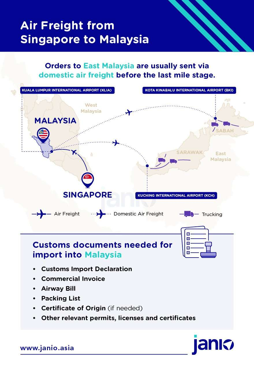 Infographic showing the documents needed for air freight from Singapore to Malaysia and a map showing Malaysia's main airports