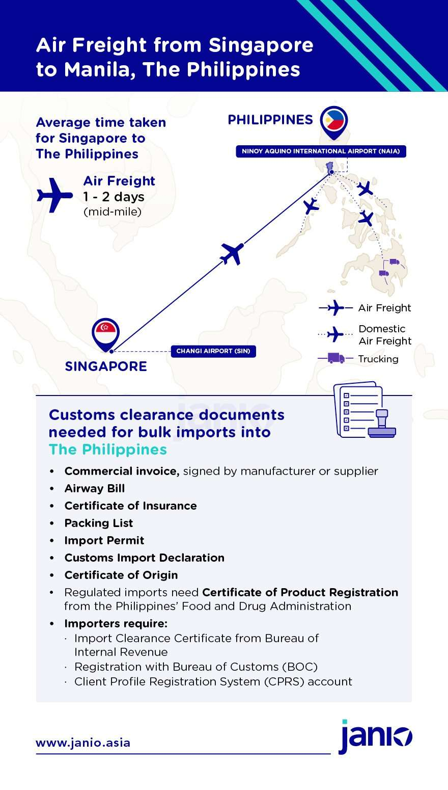 Infographic showing how air freight is done from Singapore to Manila, The Philippines. Also includes customs documents required for B2C shipments into the Philippines
