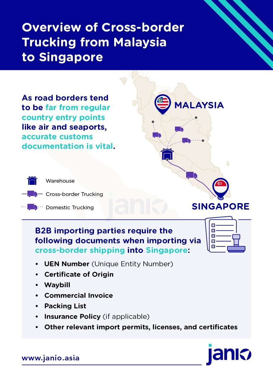 Map showing how cross-border trucking works from Malaysia to Singapore and list of customs documents needed for import into Singapore