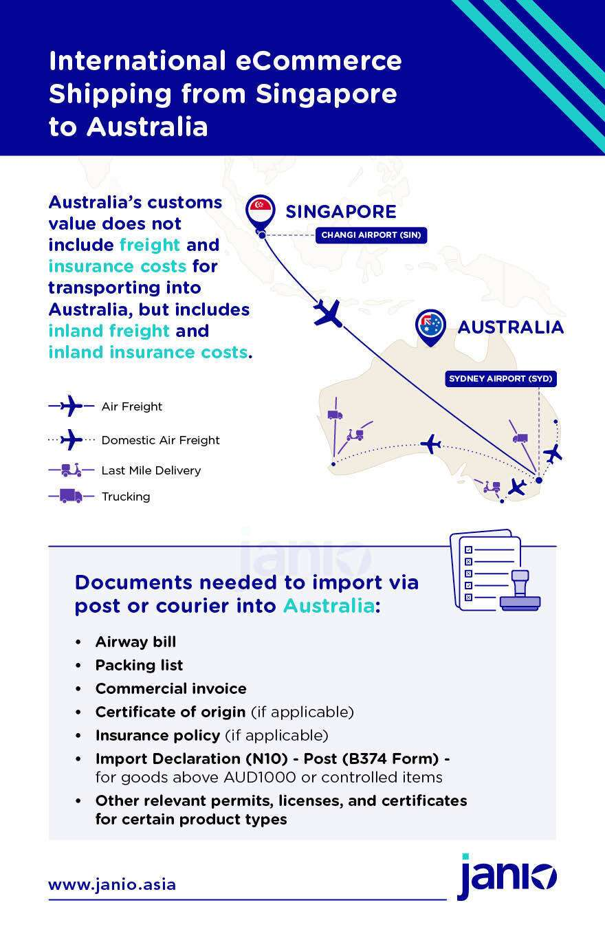 Infographic showing how parcels enter Sydney Airport, Australia from Singapore