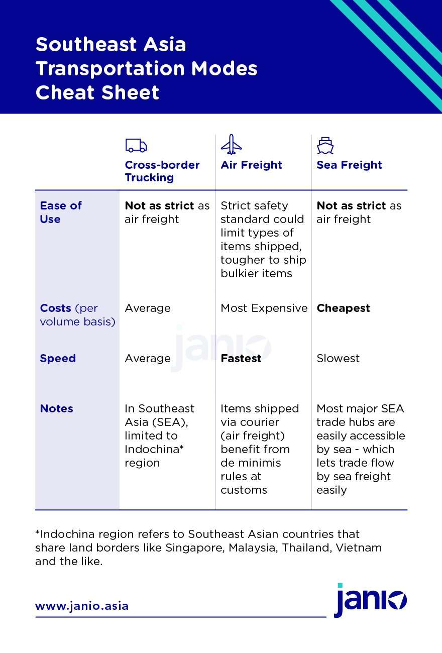 Comparison chart of sea freight, air freight and cross-border trucking when considering item flexibility, costs and speed