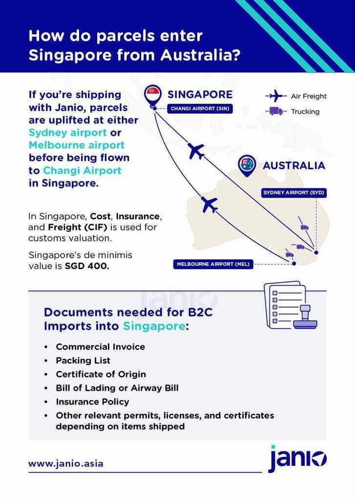 International Shipping From Australia To Singapore An Ecommerce Guide Janio