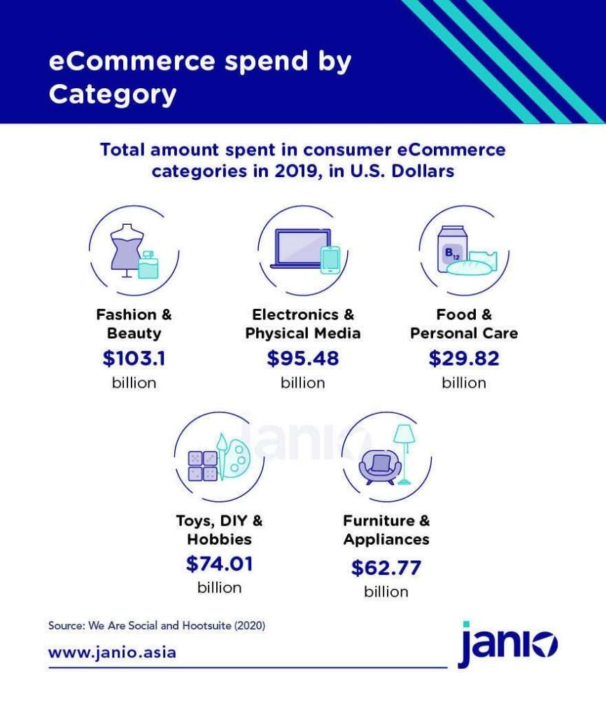 We Are Social and Hootsuite's Digital 2020 - eCommerce spend by category