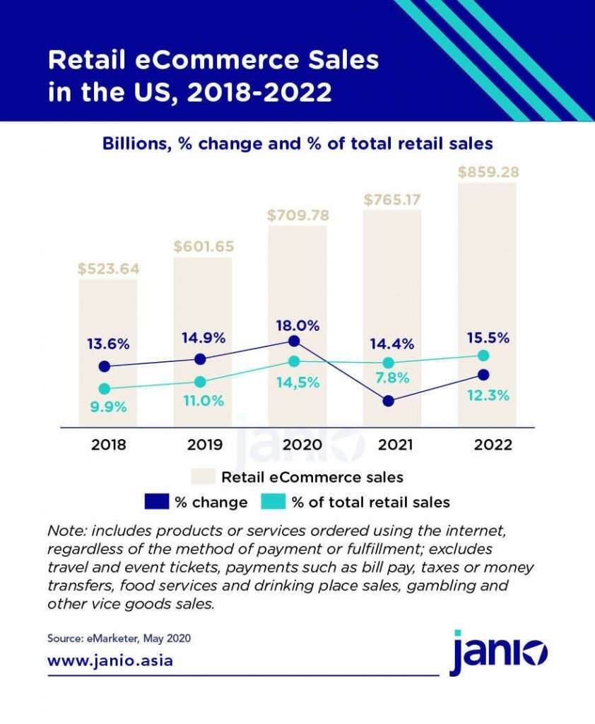 eMarketer Retail eCommerce Sales in the US 2018 - 2022