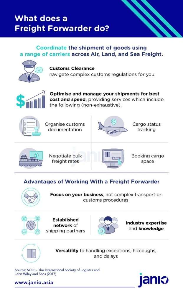 Definition of what a freight forwarder is, what they do and the advantages of using a freight forwarder