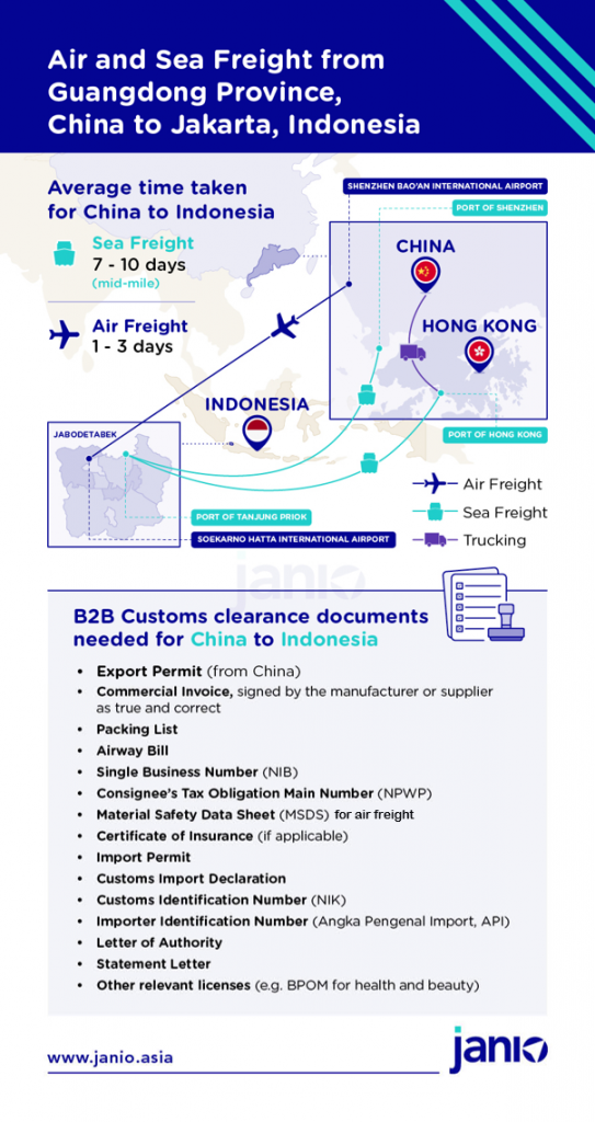 Infographic showing a map of how sea freight and air freight is shipped from Guangdong Province, China to Jakarta, Indonesia together with customs clearance documents needed for B2B shipments