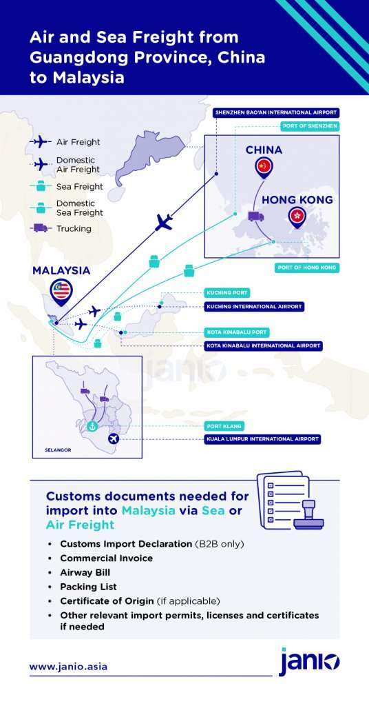 Infographic showing how air and sea freight from Guangdong Province/ Shenzhen and Hong Kong to Malaysia is done, including the customs documents needed to clear customs in Malaysia