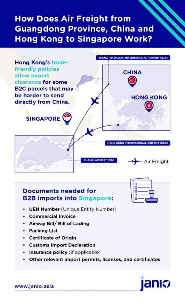 Infographic with a map highlighting how air freight from Guangdong province, China and from Hong Kong heads to Singapore. Also includes customs documents needed for import clearance into Singapore
