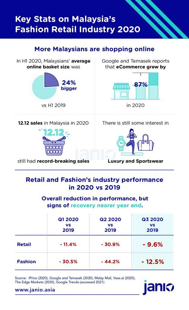 Key statistics on Malaysia's fashion retail and eCommerce industry - Q1 to Q3 industry performance and key insights