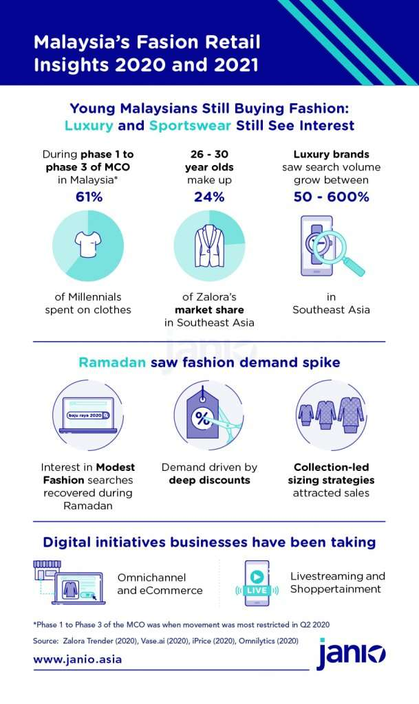 Malaysian fashion and retail insights 2020 and 2021 - Young malaysians still shopping for fashion online, Ramadan still saw fashion demand spikes, and what initiative businesses are taking to adapt