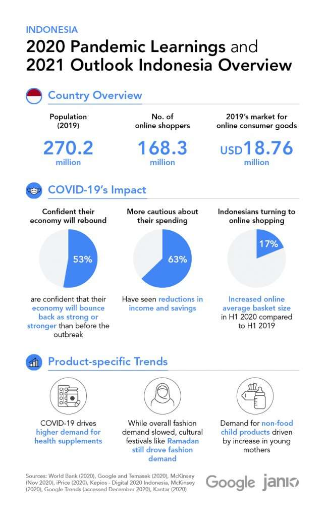 Infographic highlighting key eCommerce statistics in 2020 for Indonesia's