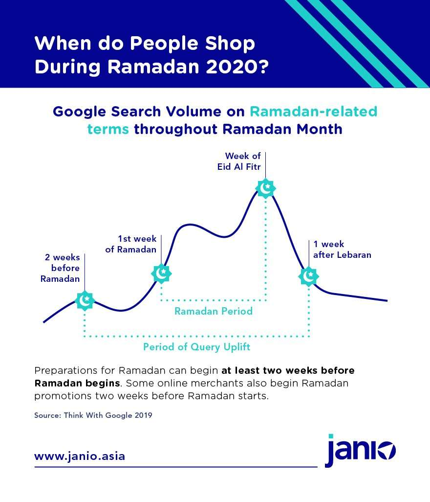 Think with google's line graph showing search volume during Ramadan in 2019