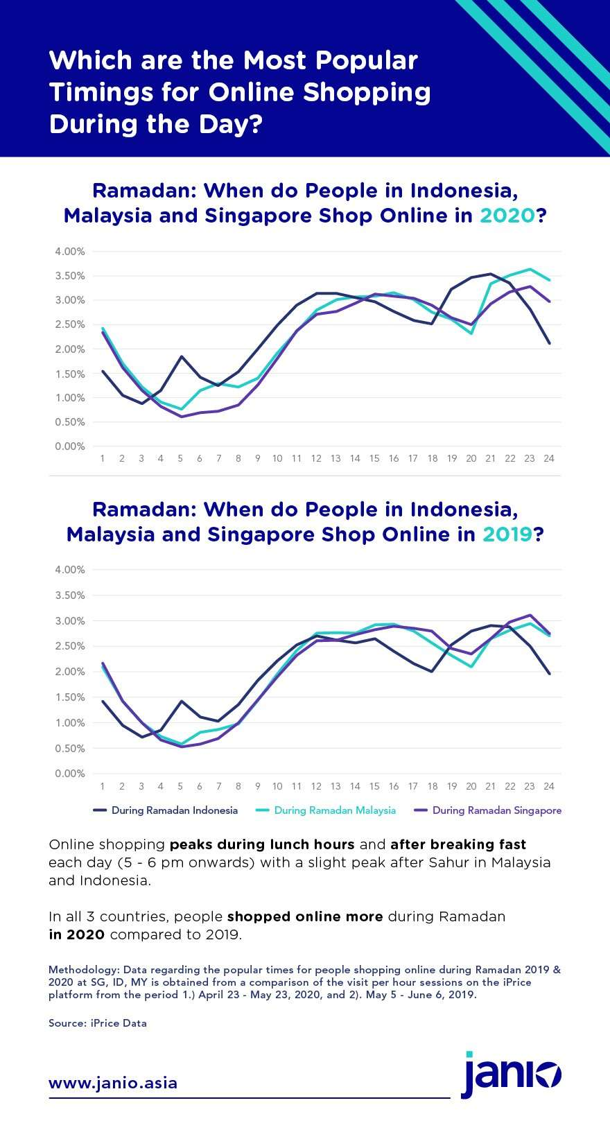 Ramadan when do people in Indonesia, Malaysia, and Singapore Shop Online in 2019 and 2020 during Ramadan?