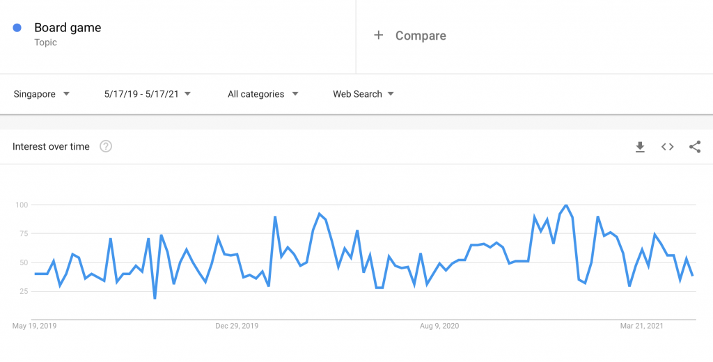 Board Games Google Search Trend Report from May 2019 to May 2021