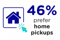 46 per cent of consumers prefer home pick ups for return shipments